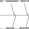 Software Testability, Part 2: Controllability and Observability