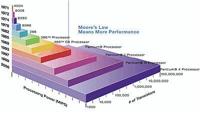 Graph of Moore's Law