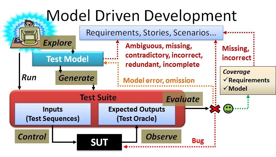 Model-driven development workflow
